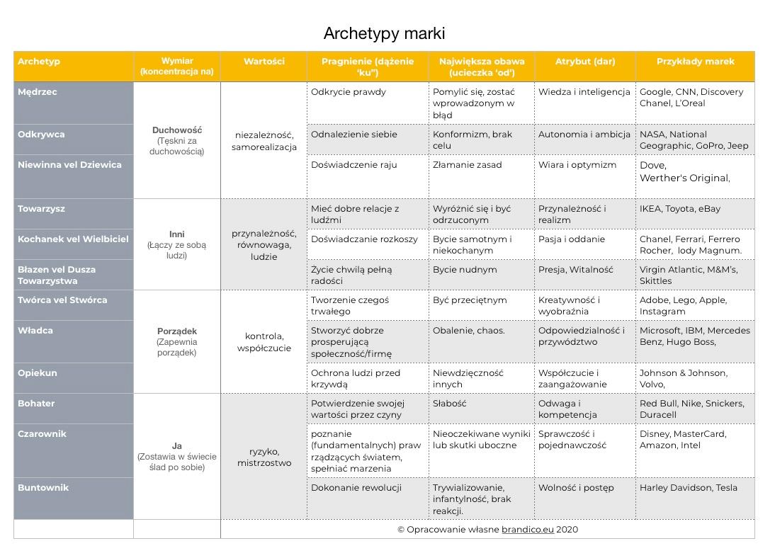 Archetypy-marki-brandico-eu-strategia-budowy-marki-DIY2