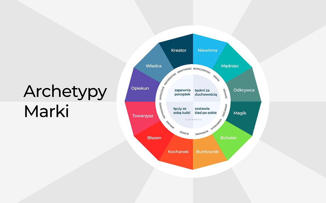 """Budujemy markę metodą DIY. Cz. 1 """"Archetyp marki""""."""